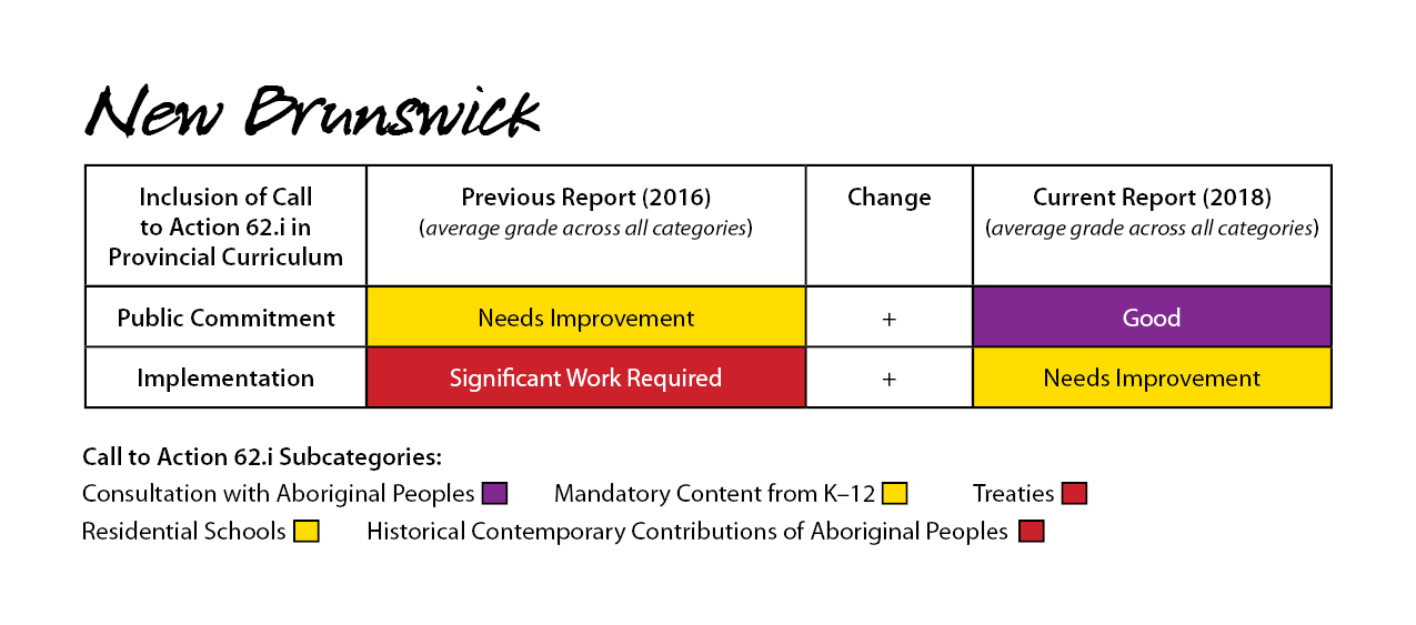 New Brunswick 2018 Report Card for Call to Action 6.2i