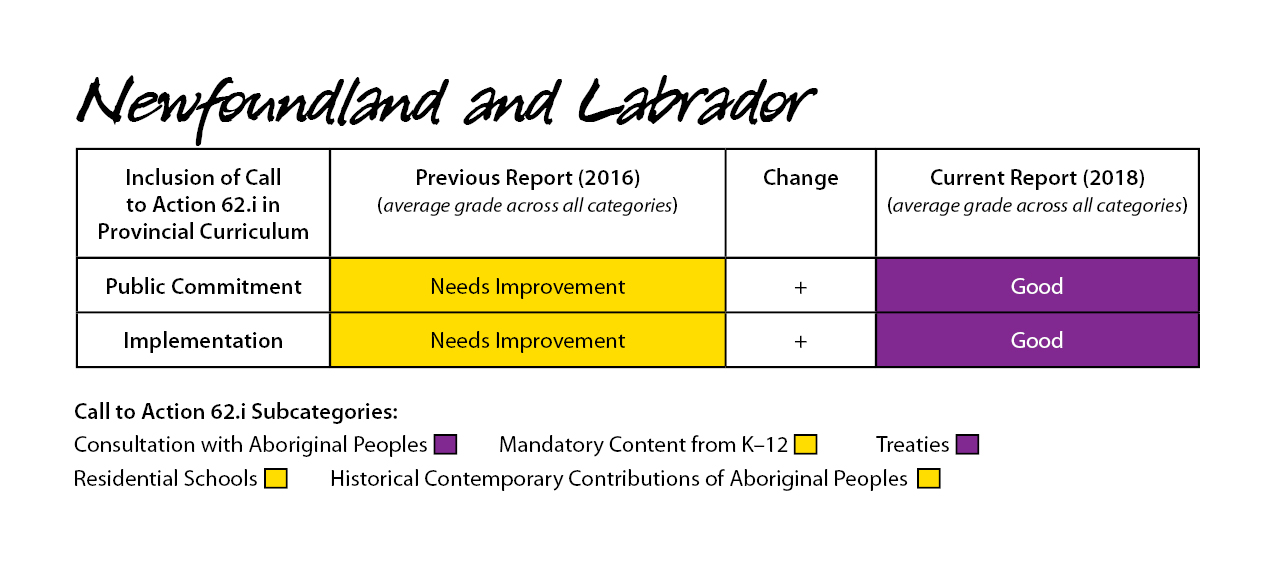 Newfoundland & Labrador 2018 Report Card for Call to Action 62.1i