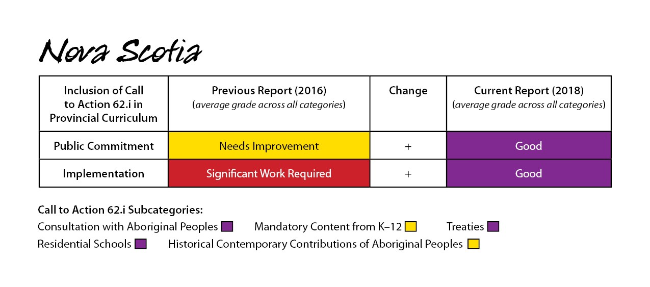Nova Scotia 2018 Report Card for Call to Action 62.1i
