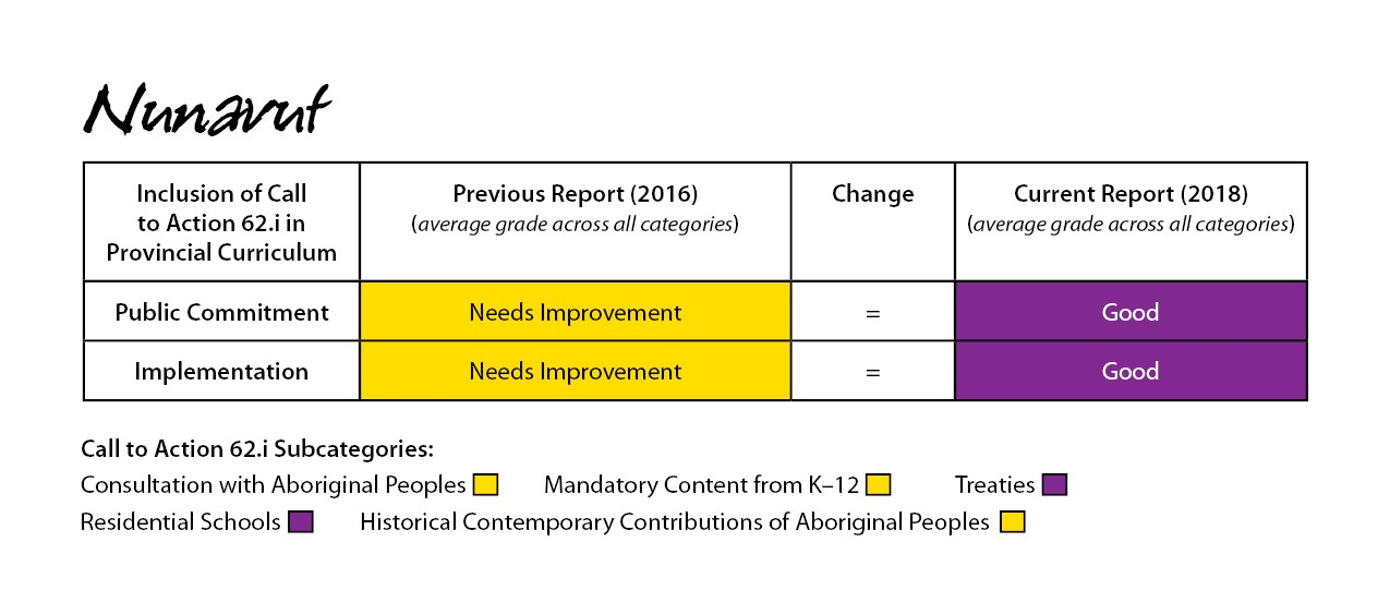Nunavut 2018 Report Card for Call to Action 62.1i