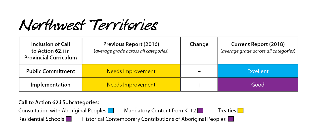 Northwest Territories 2018 Report Card for Call to Action 62.1i