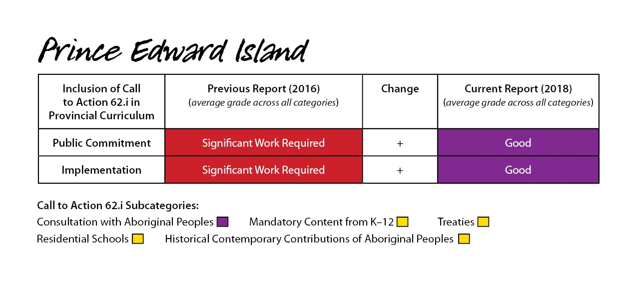 Prince Edward Island 2018 Report Card for Call for Action 62.1i