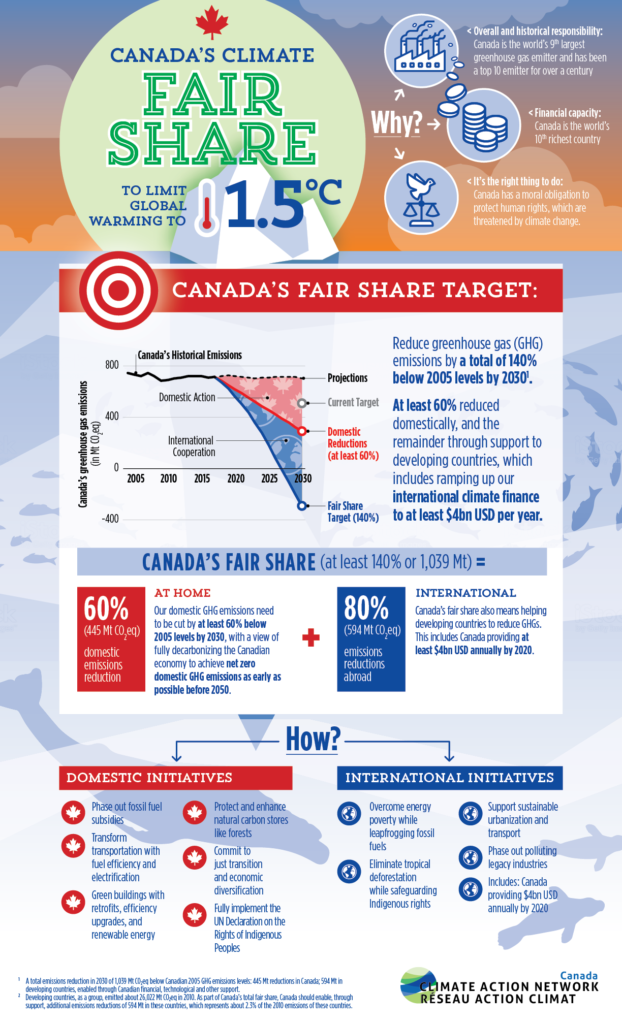 Canada's Fair Share infographic